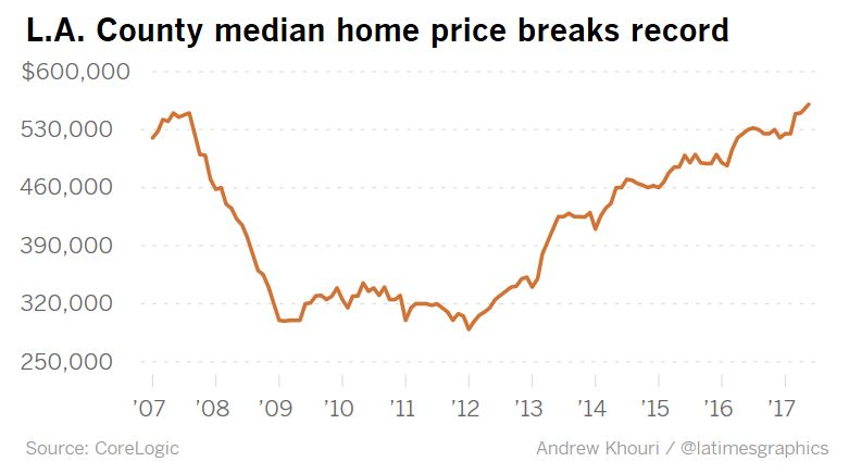 L.A. County median home price breaks record