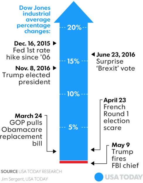 May 12 USA Today graph