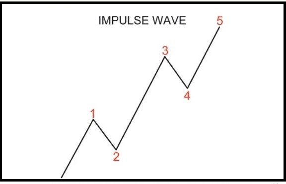 Impulse Wave