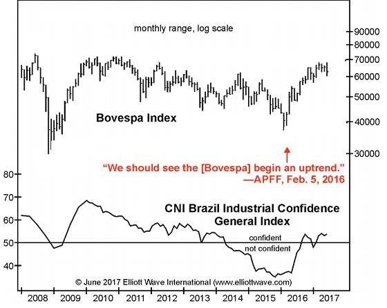 CNI Brazil Industrial Confidence General Index
