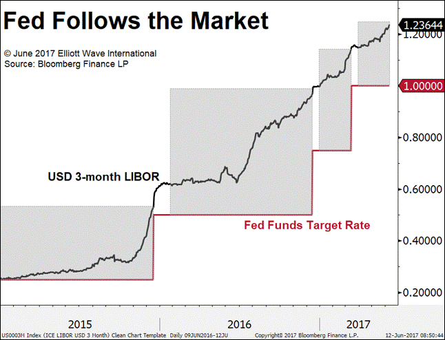 Fed follows the market