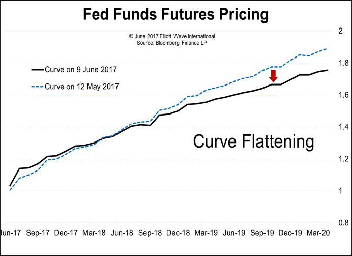 Fed funds future pricing