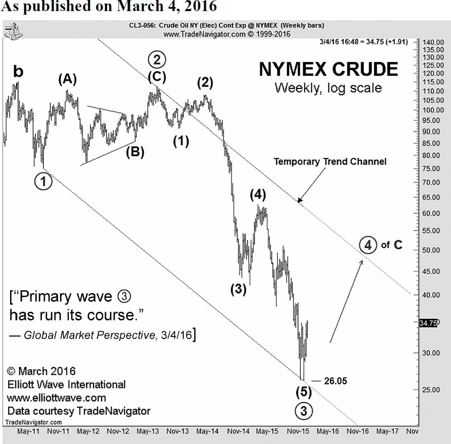NYMEX Crude Weekly Log Scale
