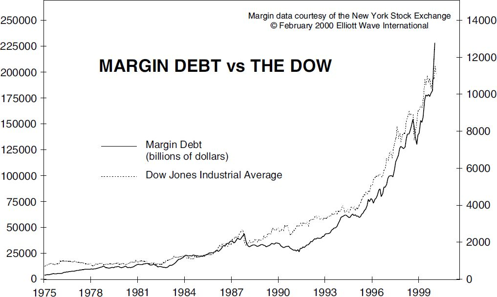 Margin Debt vs The Dow