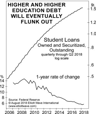 HigherEducationDebt