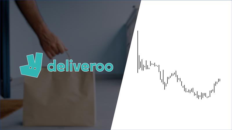 Перспектива волн Эллиотта: почему инвесторы потеряли «аппетит» к Deliveroo (перевод с elliottwave com)
