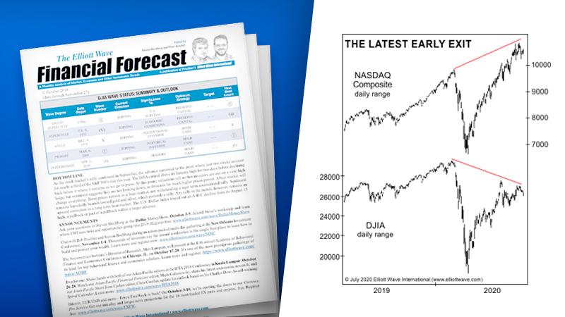 NASDAQ против DJIA: имеет ли значение недавнее расхождение? (перевод с elliottwave com)