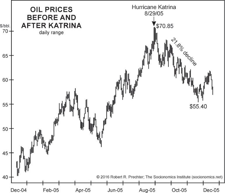 Oil Prices Before and After Hurricane Katrina