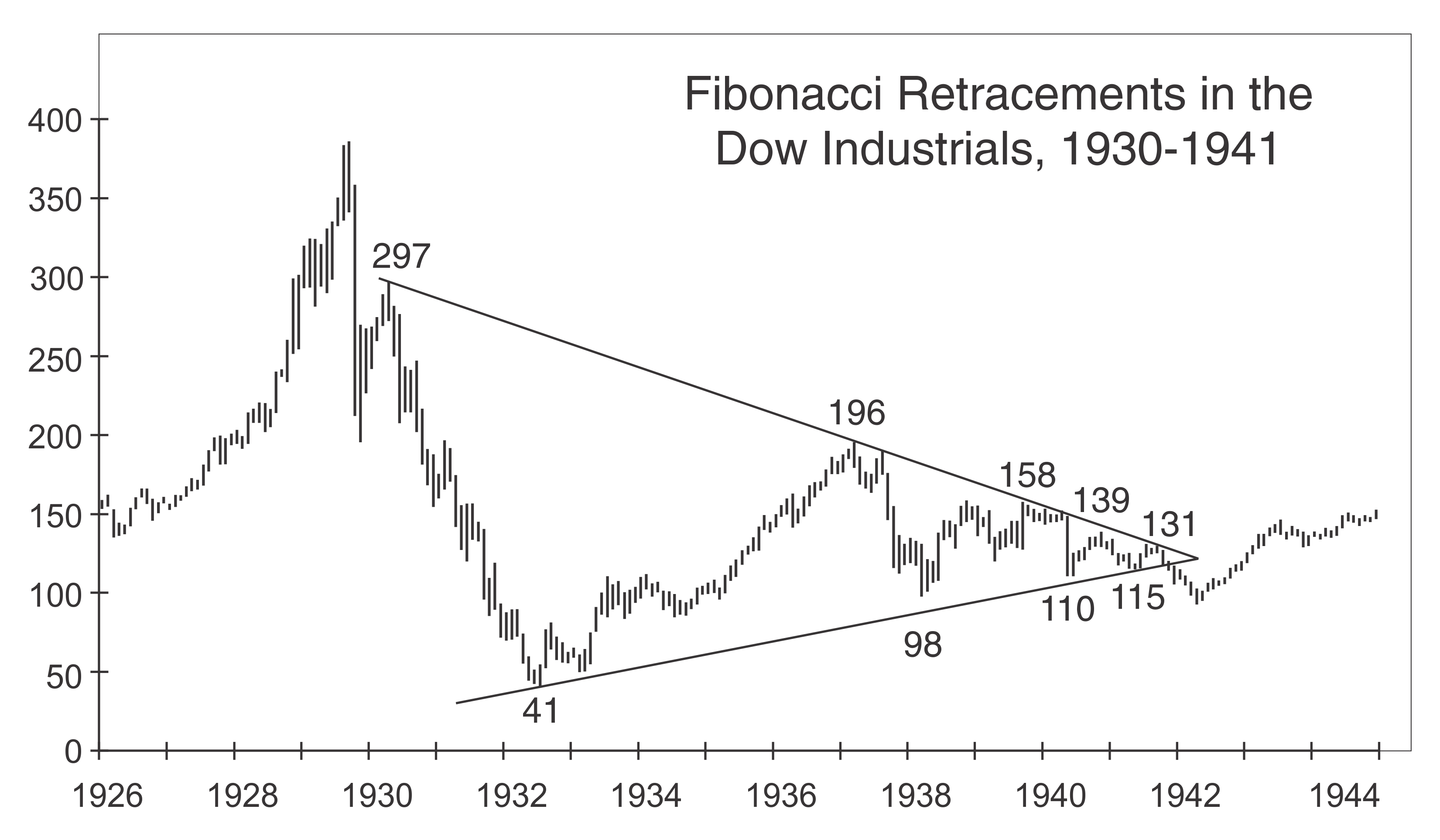 Числа Фибоначчи, «Золотое сечение» - и мировые финансовые рынки (перевод с elliottwave com)