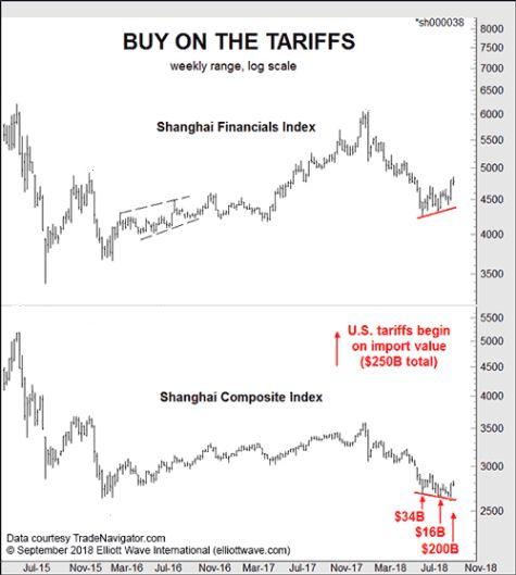 Китайские акции: «Простое контртрендовое наблюдение» (перевод с elliottwave com)