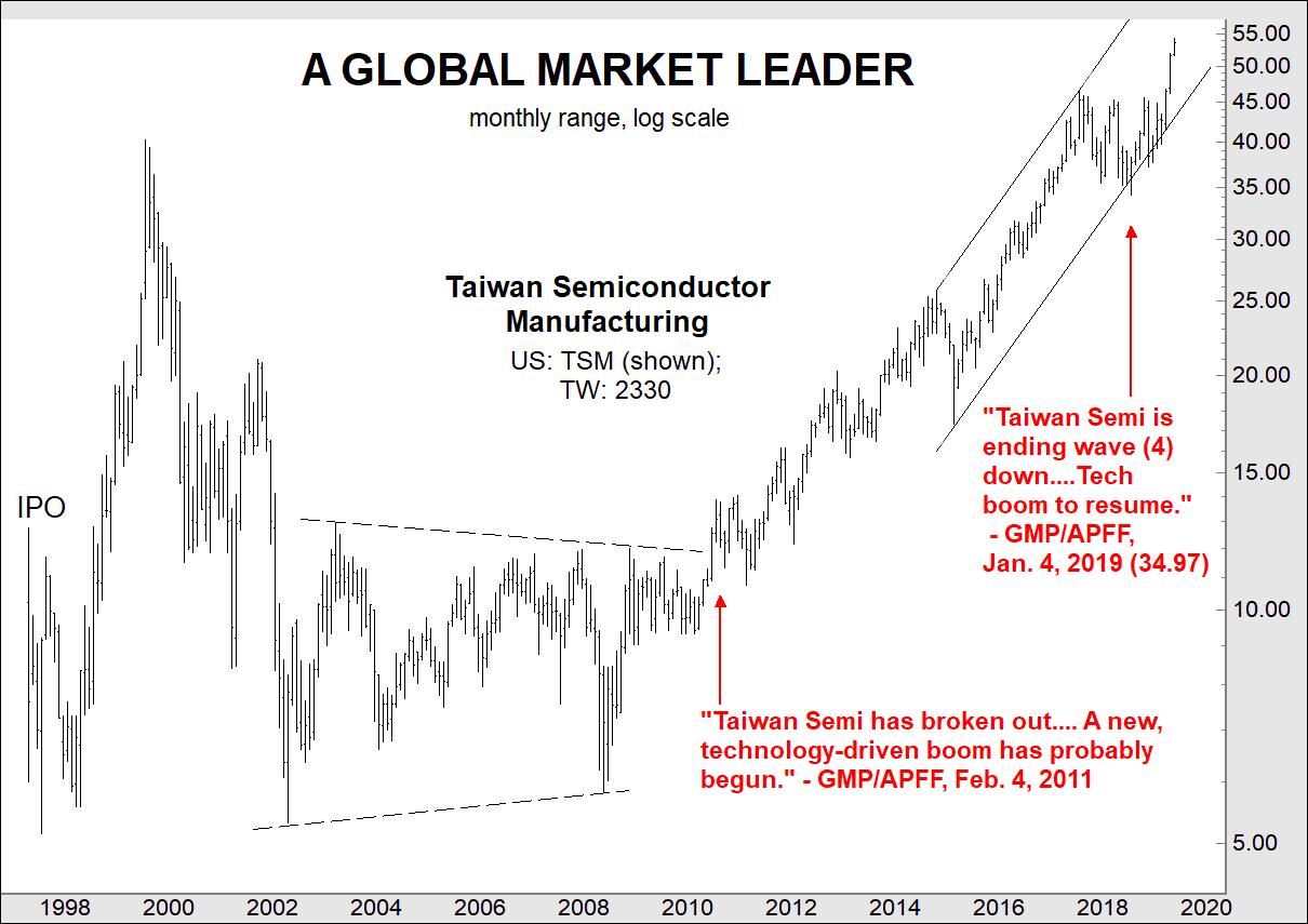 Определение возможности в этом «Лидере мирового рынка» (перевод с elliottwave com)