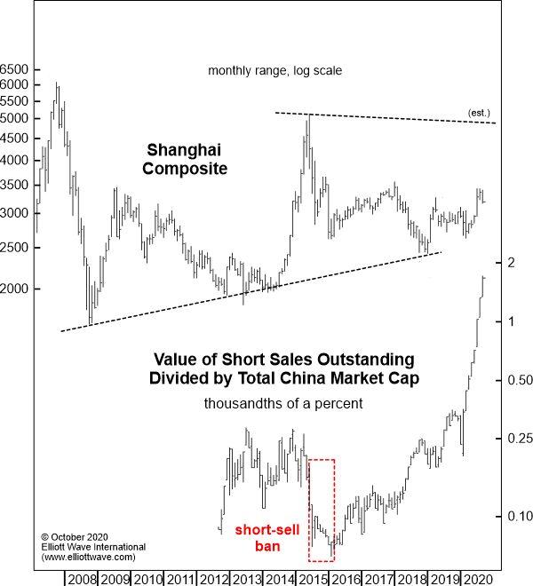 Shanghai Composite: почему инвесторам следует обращать внимание на «устойчивые короткие продажи»