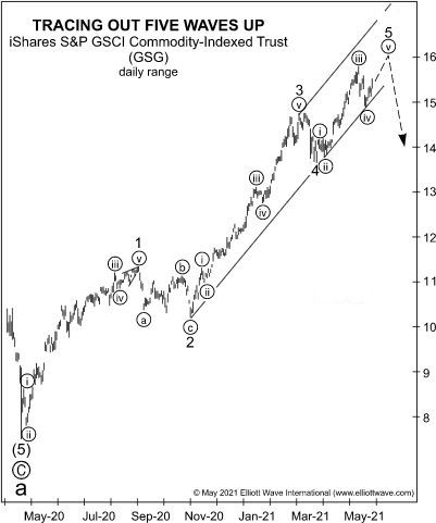 Посмотрите, что предсказывало недавнее падение цен на сырьевые товары (перевод с elliottwave com)