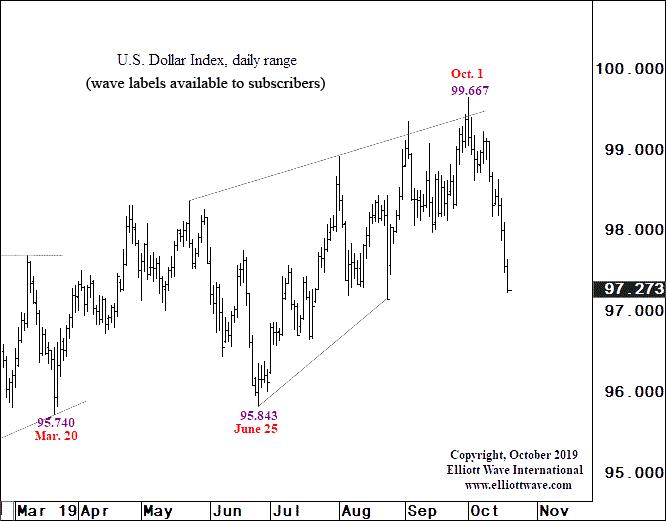 Доллар США: классический ценовой паттерн, который вы увидите снова (и снова) (перевод с elliottwave