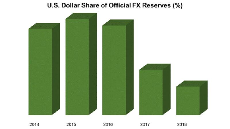 Доллар США: статус «резервной валюты» в опасности? (перевод с elliottwave com)