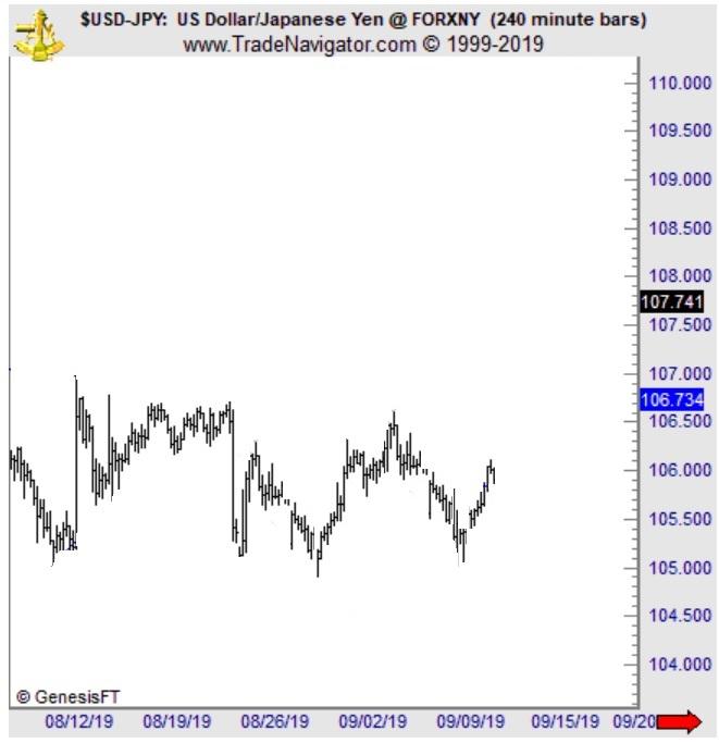 USDJPY на 5-недельных максимумах: это не рынок, «движимый торговыми переговорами»