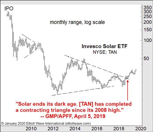 Солнечная энергия заканчивает свой темный век (перевод с elliottwave com)