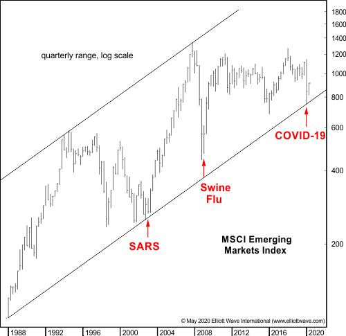 Перспектива, открывающая глаза: развивающиеся рынки и эпидемии (перевод с elliottwave com)