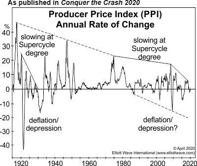 Дефляционная психология против ФРС: вот вероятный победитель (перевод с elliottwave com)