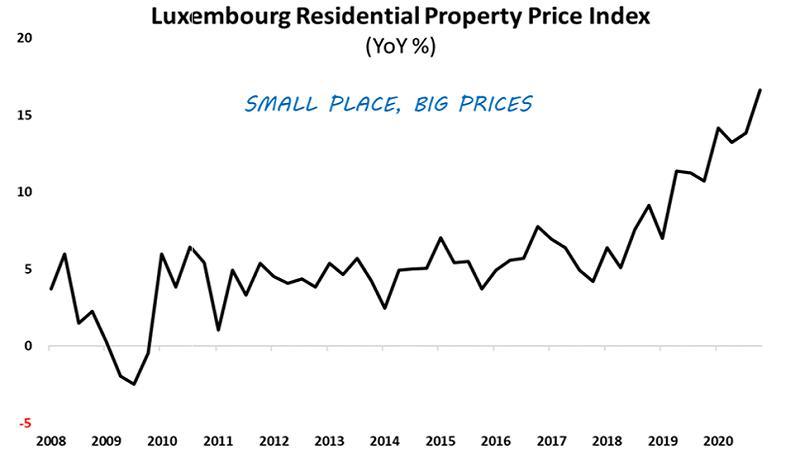 Мировые цены на жилье выросли больше всего с 2006 года. Это рационально? (перевод с elliottwave com)
