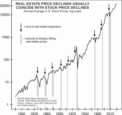 Почему на рынке жилья США назревают проблемы (перевод с elliottwave com)