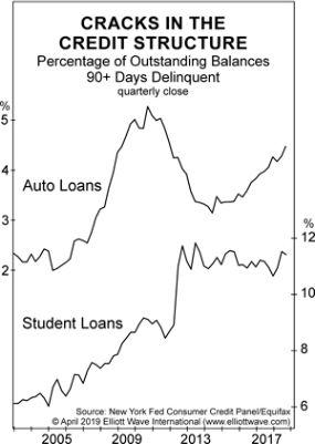«Трещины в кредитной структуре» растут (перевод с elliottwave com)