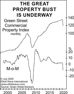 Вот свидетельства того, что «большой крах недвижимости в процессе» (перевод с elliottwave com)