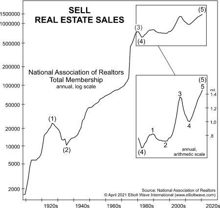 Почему спрос на лицензии на недвижимость скоро может обвалиться