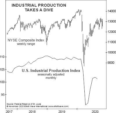 Посмотрите на эти 2 больших предупреждающих знака для экономики США (перевод с elliottwave com)