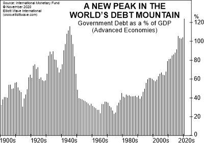 Глобальная «долговая гора»: остерегайтесь этой «новой вершины» (перевод с elliottwave com)