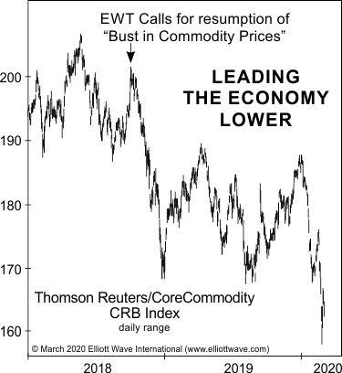 Посмотрите, что «ведет экономику ниже» (перевод с elliottwave com)