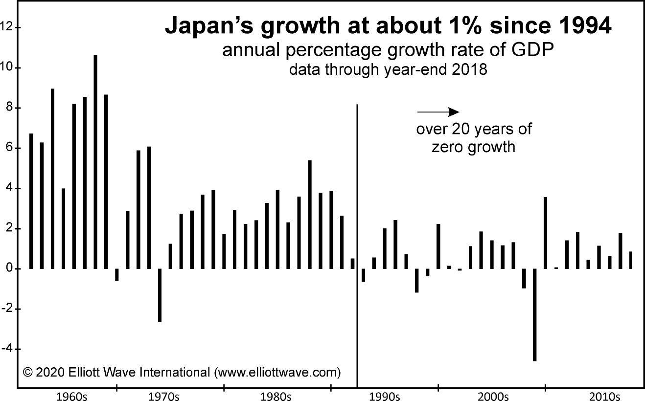 Дефляция: как вырисовывается «японизация» США (перевод с elliottwave com)
