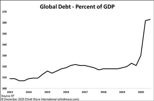 Глобальный переломный момент: «хороший» долг против «плохого» долга