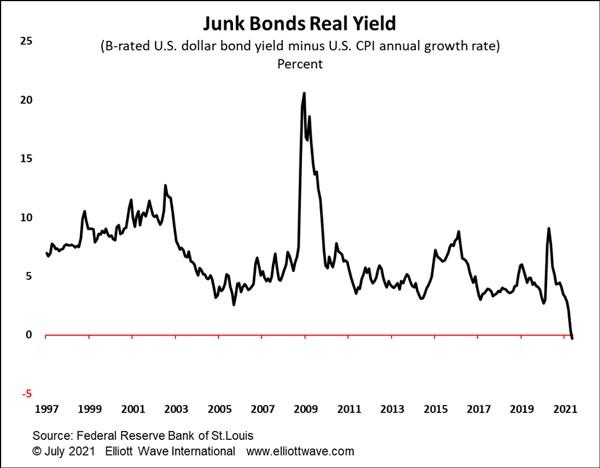 Реальная доходность мусорных облигаций становится отрицательной