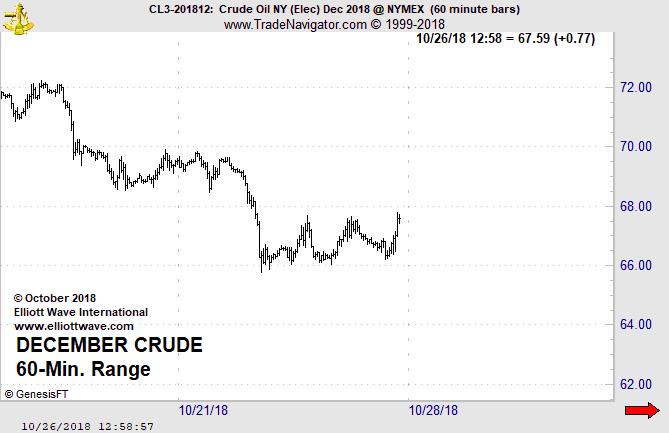 Ясность в нефти: сосредоточьтесь на этом! (перевод с elliottwave com)