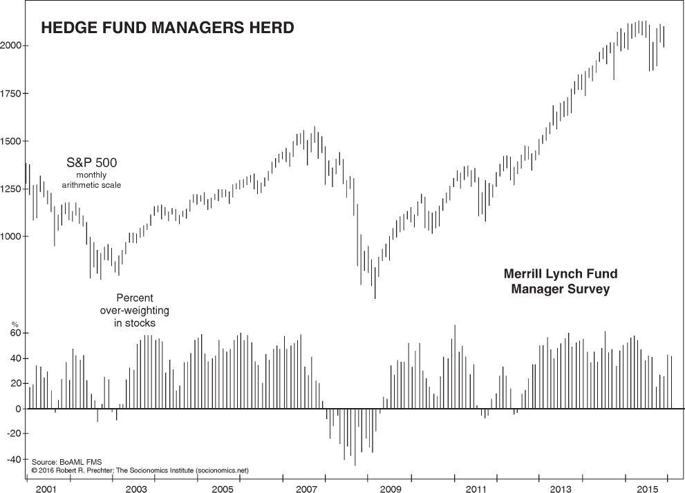 Эта глобальная финансовая «страшная сказка» все еще пишется (перевод с elliottwave com)