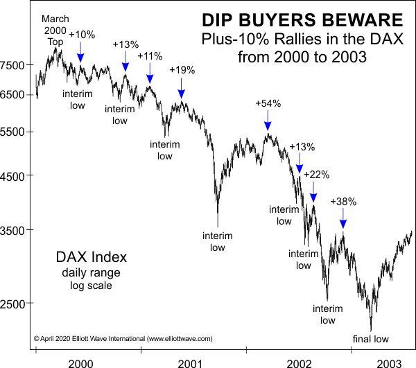 Как эта «Популярная стратегия бычьего рынка» может иметь неприятные последствия - конкретно