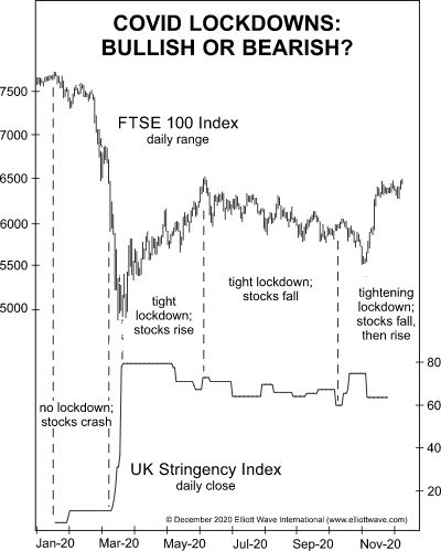 Are Lockdowns Bullish or Bearish for Stocks?  Let's take a look at the FTSE 100 (translated from elliottwave com)