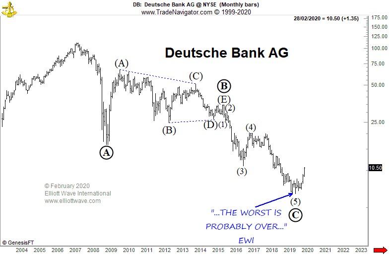 Deutsche Bank: рост на 40%, но не спешите благодарить «Реструктуризацию»