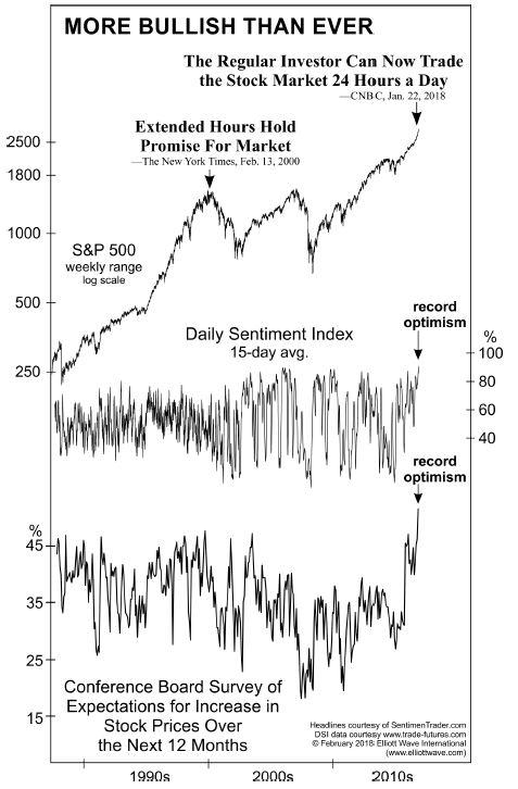 5 «сообщений», что рынки готовятся развернуться