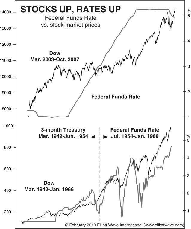 Беспокоитесь о ФРС? Не стоит - вот почему (перевод с elliottwave com)