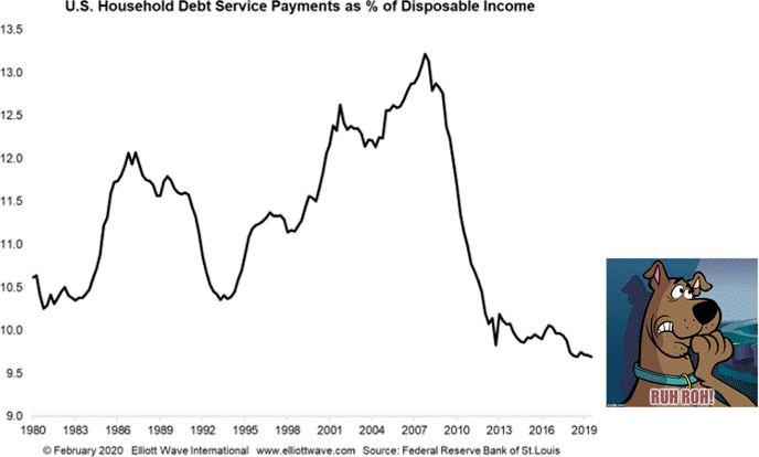 Почему следующий долговой кризис будет (также) исторически тяжелым (перевод с elliottwave com)