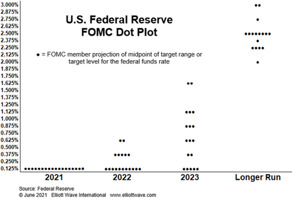 Вот простой способ узнать, повысит ли ФРС ставки (перевод с elliottwave com)