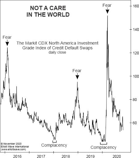 Рынок облигаций: «Когда инвесторам стоит волноваться»
