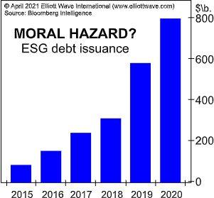 Облигации ESG: почему вам следует ожидать усиления разоблачений «эковтирательства»