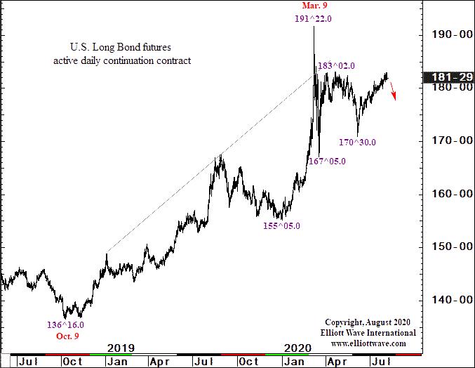 Как опережать изменения цен на длинные облигации США (перевод с elliottwave com)