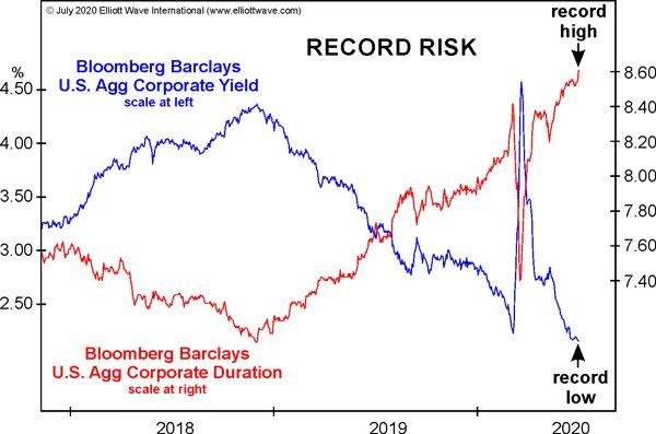 """(Отсутствие) волатильности рынка облигаций: """"затишье перед сумасшествием""""(перевод с elliottwave com)"""