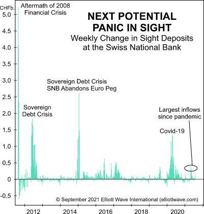 Почему финансовая «паника» не за горами