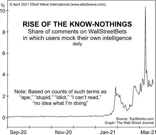 Психология инвесторов: вот 2 редкие особенности, которые сейчас видны