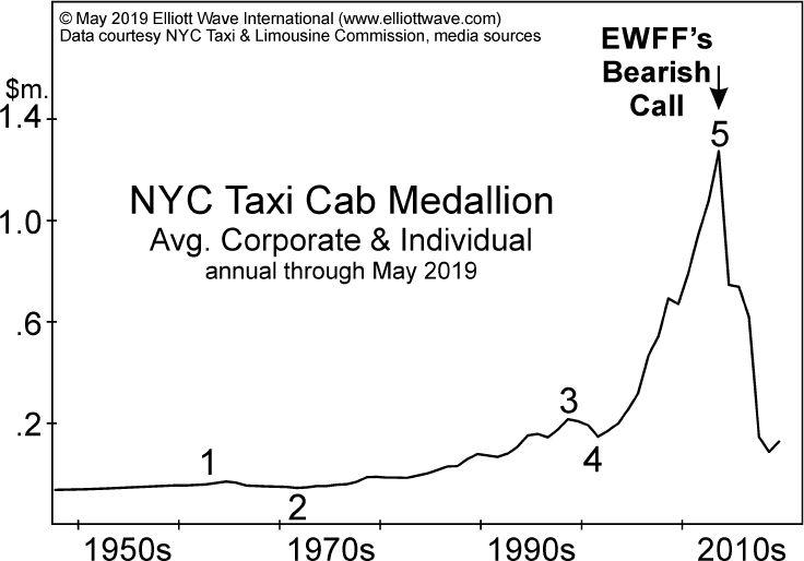 Как предвидеть падение на 90% (перевод с elliottwave com)